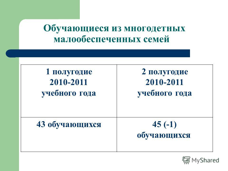 Обучающиеся из многодетных малообеспеченных семей 1 полугодие 2010-2011 учебного года 2 полугодие 2010-2011 учебного года 43 обучающихся 45 (-1) обучающихся