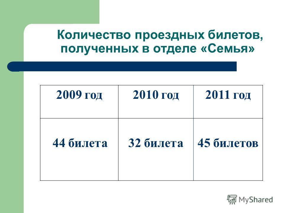 Количество проездных билетов, полученных в отделе «Семья» 2009 год2010 год2011 год 44 билета32 билета45 билетов