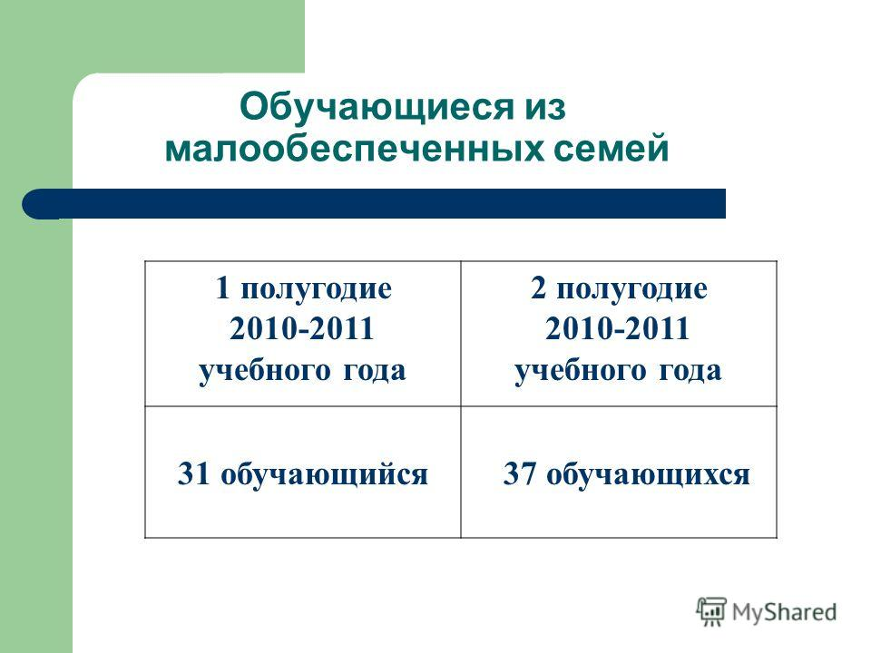 Обучающиеся из малообеспеченных семей 1 полугодие 2010-2011 учебного года 2 полугодие 2010-2011 учебного года 31 обучающийся 37 обучающихся
