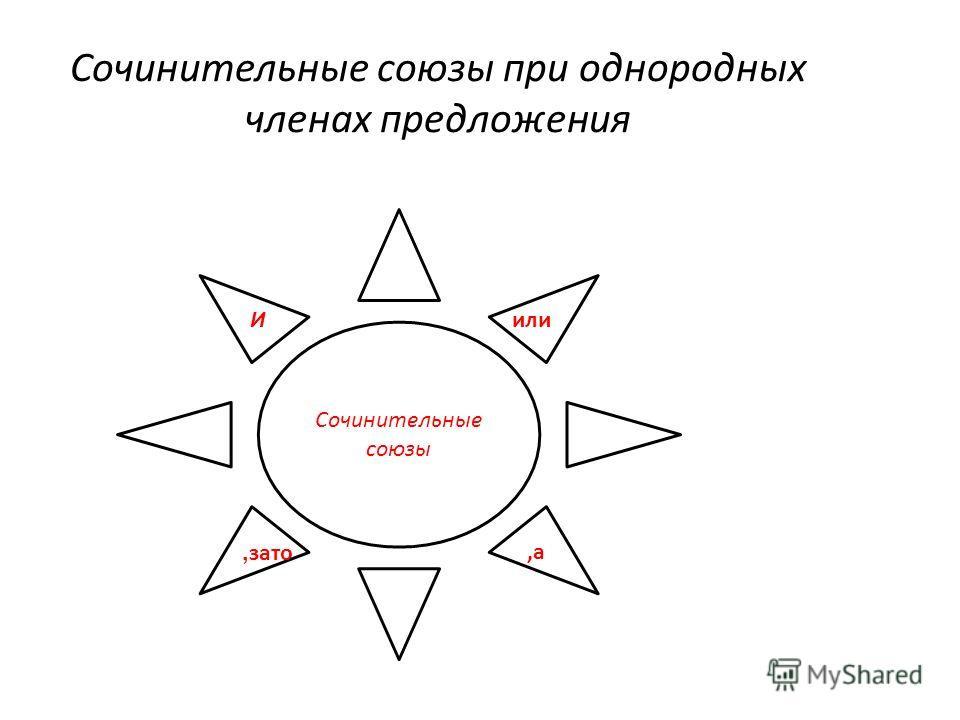 Сочинительные союзы при однородных членах предложения Сочинительные союзы Иили, зато,а