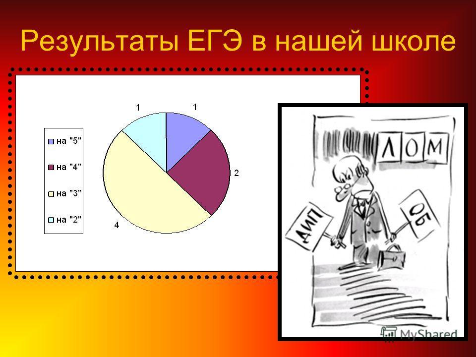 Результаты ЕГЭ в нашей школе