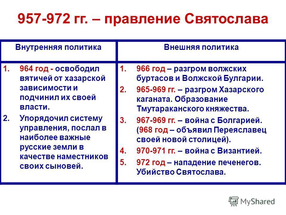 Внутренняя политикаВнешняя политика 1.964 год - освободил вятичей от хазарской зависимости и подчинил их своей власти. 2.Упорядочил систему управления, послал в наиболее важные русские земли в качестве наместников своих сыновей. 1.966 год – разгром в
