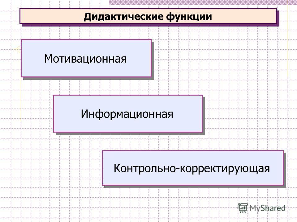 Дидактические функции Мотивационная Информационная Контрольно-корректирующая