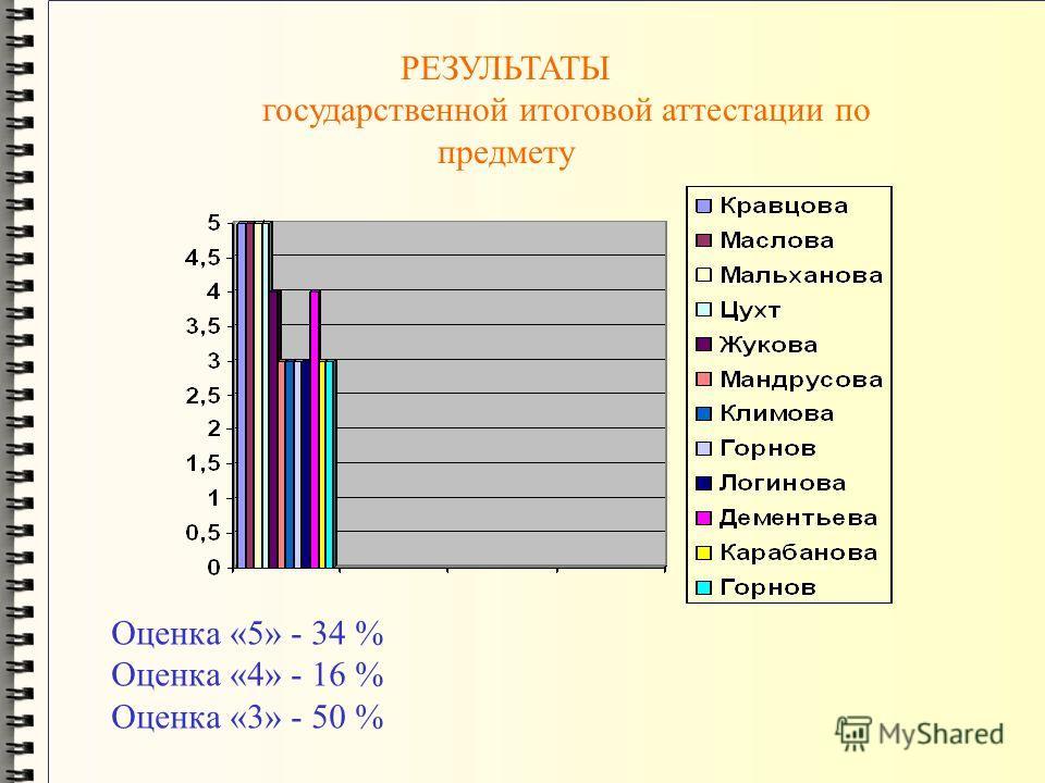 РЕЗУЛЬТАТЫ государственной итоговой аттестации по предмету Оценка «5» - 34 % Оценка «4» - 16 % Оценка «3» - 50 %