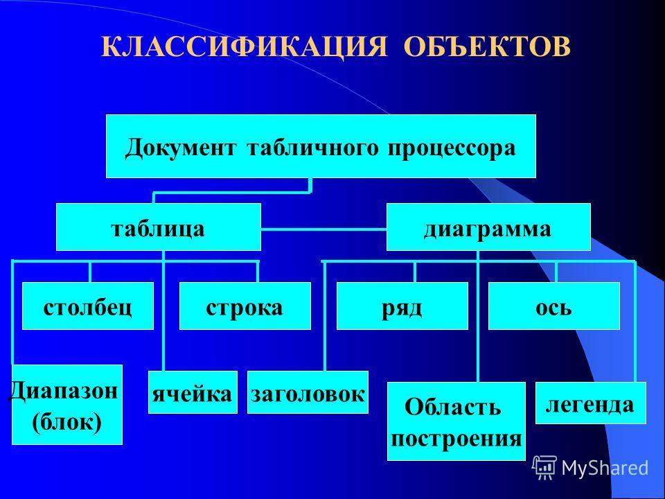 Назначение Табличного Процессора Основное назначение табличного процессора- автоматизация расчётов в табличной форме. Характерной особенностью табличного процессора является то, что данные и результаты вычислений представляются в табличной форме. В я