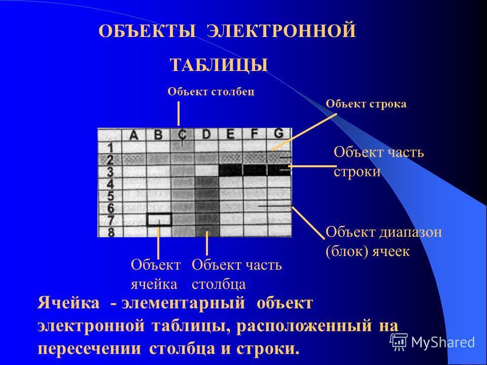 КЛАССИФИКАЦИЯ ОБЪЕКТОВ Документ табличного процессора таблицадиаграмма столбецстрокарядось Диапазон (блок) ячейказаголовок Область построения легенда