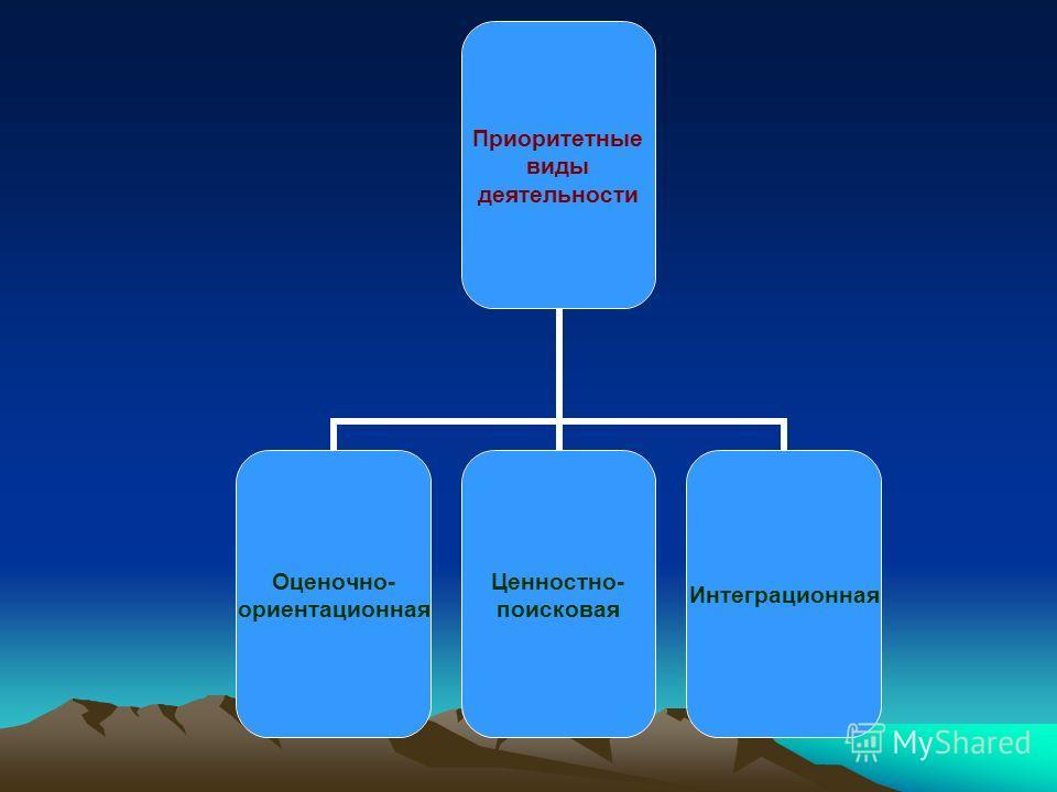 Приоритетные виды деятельности Оценочно- ориентационная Ценностно- поисковая Интеграционная