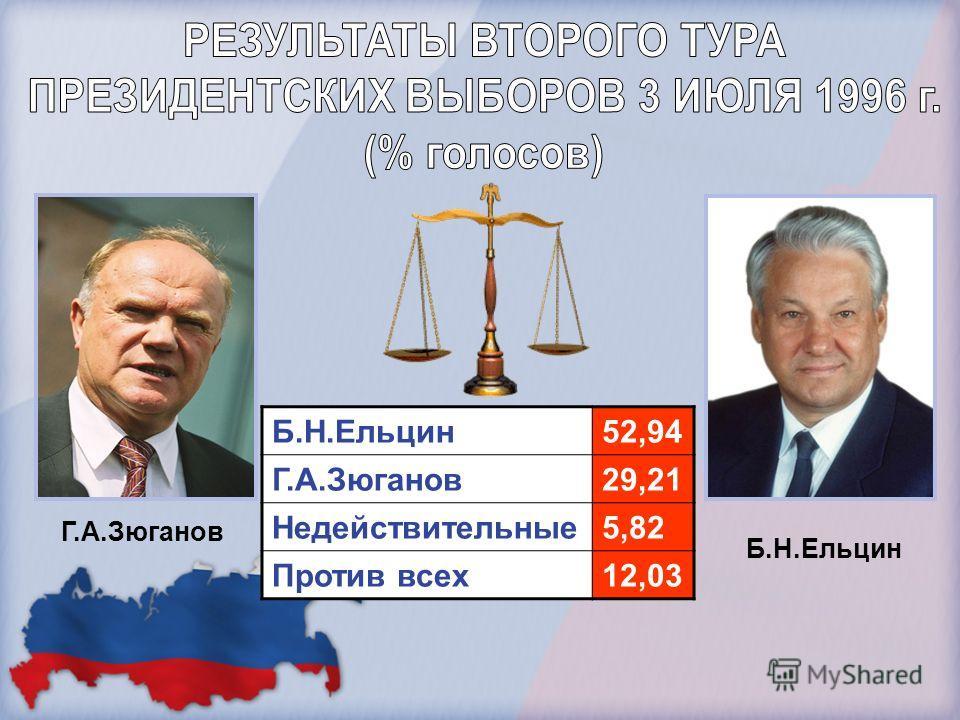 Г.А.Зюганов Б.Н.Ельцин 52,94 Г.А.Зюганов29,21 Недействительные5,82 Против всех12,03