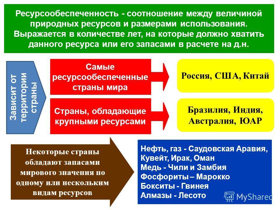 Ресурсообеспеченность - соотношение между величиной природных ресурсов и размерами использования. Выражается в количестве лет, на которые должно хватить данного ресурса или его запасами в расчете на д.н. Самые ресурсообеспеченные страны мира Россия,
