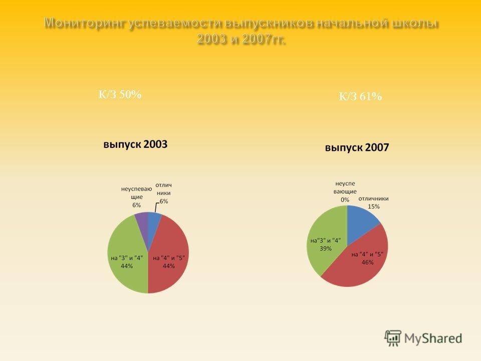 К / З 50% К / З 61%