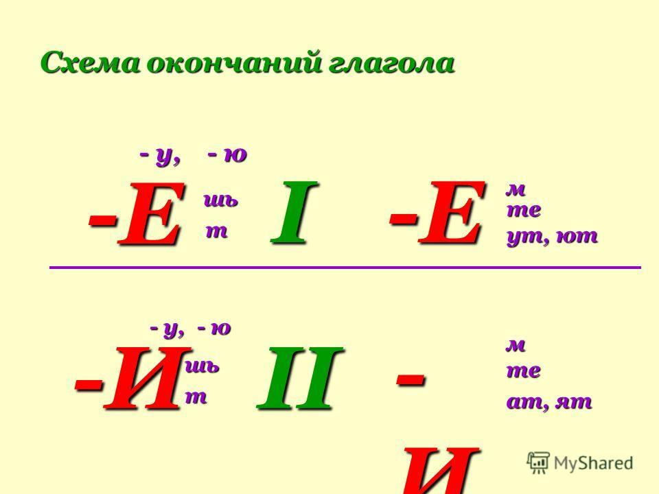 Схема окончаний глагола - у, - ю -Е шь шь т I-Е м те те ут, ют ут, ют -И - у, - ю шь т II -И-И-И-И м те ат, ят