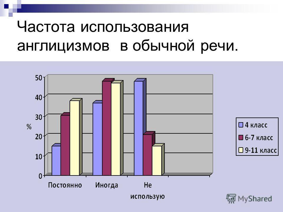 Результаты определения значения предложенных слов