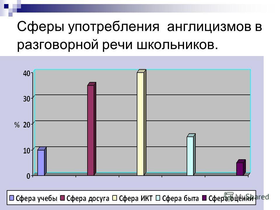 Значение англицизмов в общении со сверстниками из России и других стран 4 класс 6-7 класс 9-11класс