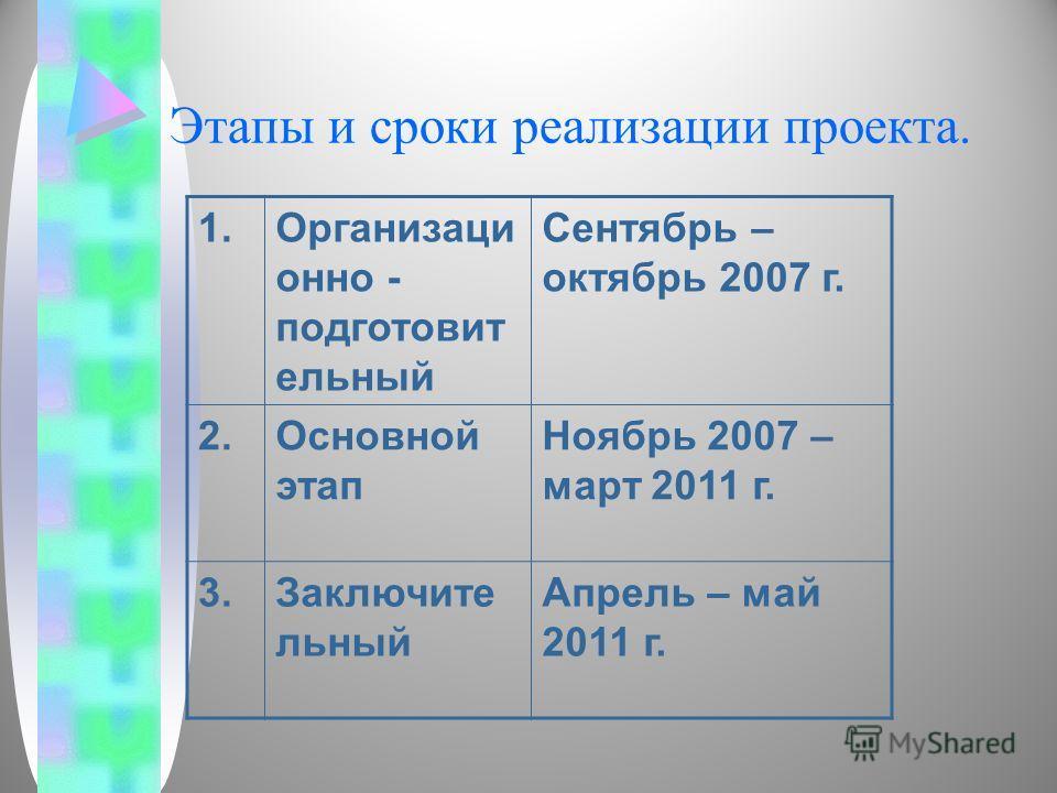 Этапы и сроки реализации проекта. 1.Организаци онно - подготовит ельный Сентябрь – октябрь 2007 г. 2.Основной этап Ноябрь 2007 – март 2011 г. 3.Заключите льный Апрель – май 2011 г.