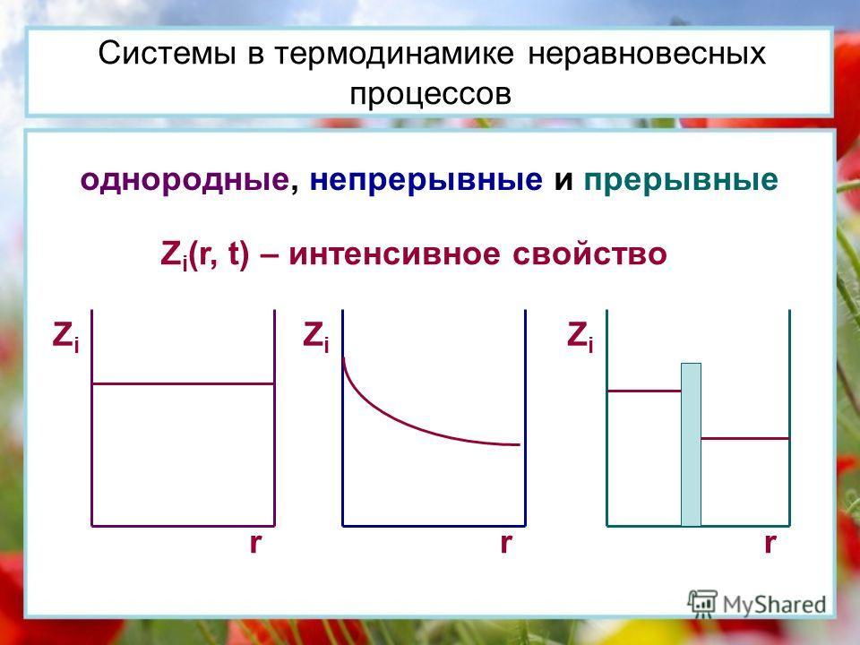 Системы в термодинамике неравновесных процессов однородные, непрерывные и прерывные Z i (r, t) – интенсивное свойство ZiZi r ZiZi r ZiZi r
