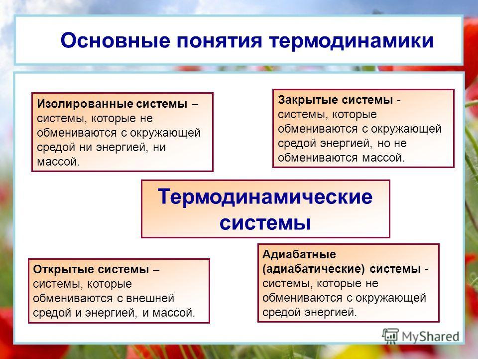 Основные понятия термодинамики Изолированные системы – системы, которые не обмениваются с окружающей средой ни энергией, ни массой. Закрытые системы - системы, которые обмениваются с окружающей средой энергией, но не обмениваются массой. Открытые сис