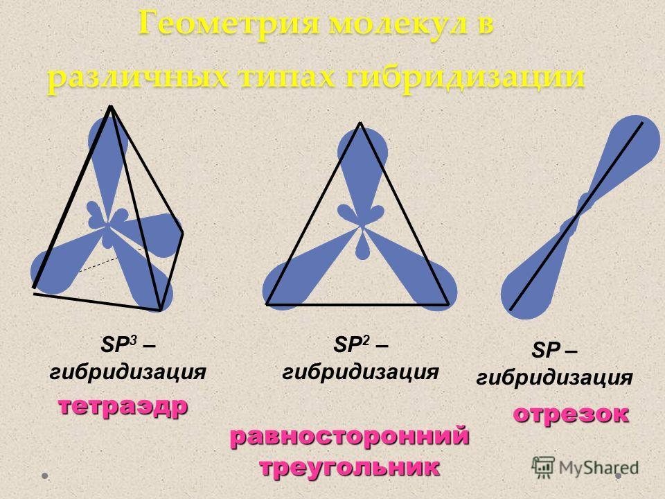 Геометрия молекул в различных типах гибридизации SP 3 – гибридизация тетраэдр SP 2 – гибридизация равносторонний треугольник SP – гибридизация отрезок