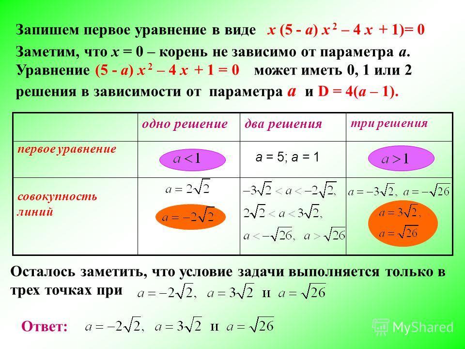 Запишем первое уравнение в виде х (5 - а) х 2 – 4 х + 1)= 0 Заметим, что х = 0 – корень не зависимо от параметра а. Уравнение (5 - а) х 2 – 4 х + 1 = 0 может иметь 0, 1 или 2 решения в зависимости от параметра а и D = 4(a – 1). а = 5; а = 1 три решен