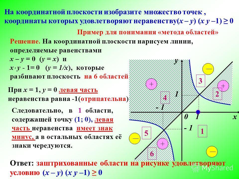 Решение. На координатной плоскости нарисуем линии, определяемые равенствами х – у = 0 (у = х) и х у - 1= 0 (у = 1/х), которые разбивают плоскость на 6 областей. При х = 1, у = 0 левая часть неравенства равна -1(отрицательна) Ответ: заштрихованные обл