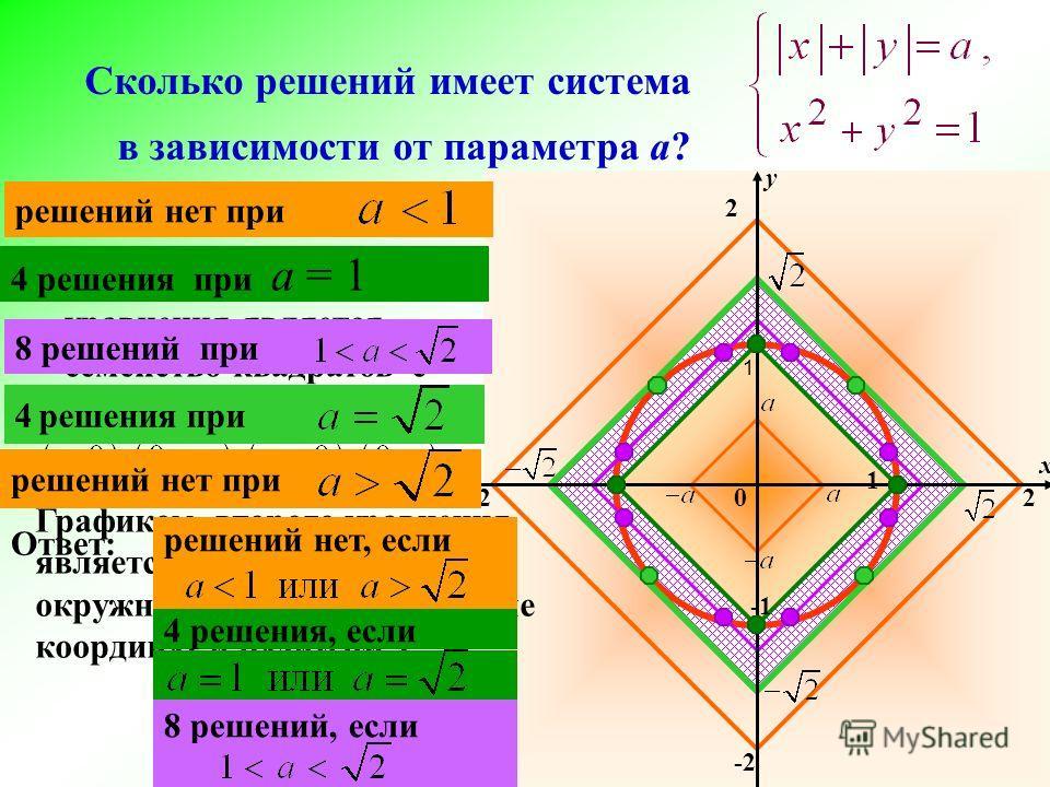 Сколько решений имеет система в зависимости от параметра а? x y 2 -2 2 1 1 Графиком второго уравнения является неподвижная окружность с центром в начале координат и радиусом 1 Графиком первого уравнения является семейство квадратов с вершинами в точк