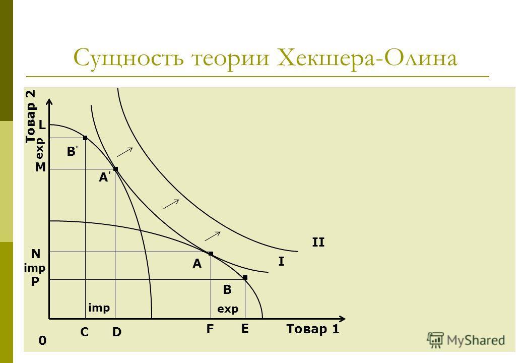 11 Сущность теории Хекшера-Олина 0 Товар 1 Товар 2 А А'А' I II B'B' B CD F E M L N P exp imp