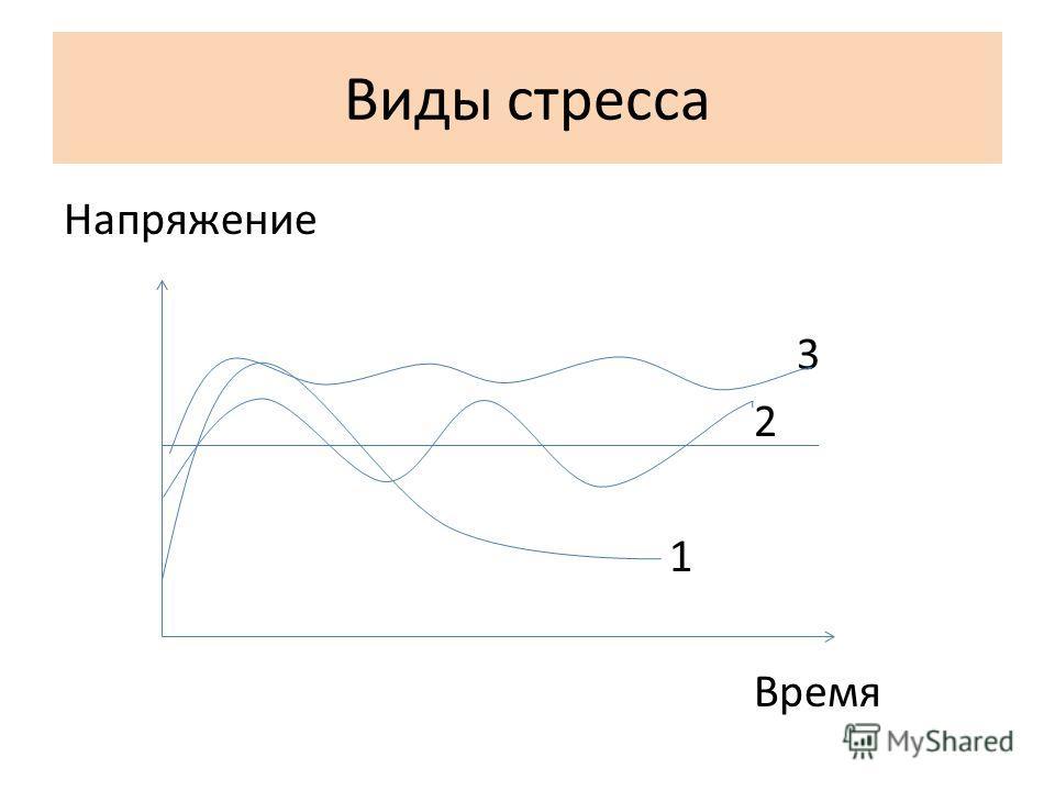 Виды стресса Напряжение 3 2 1 Время
