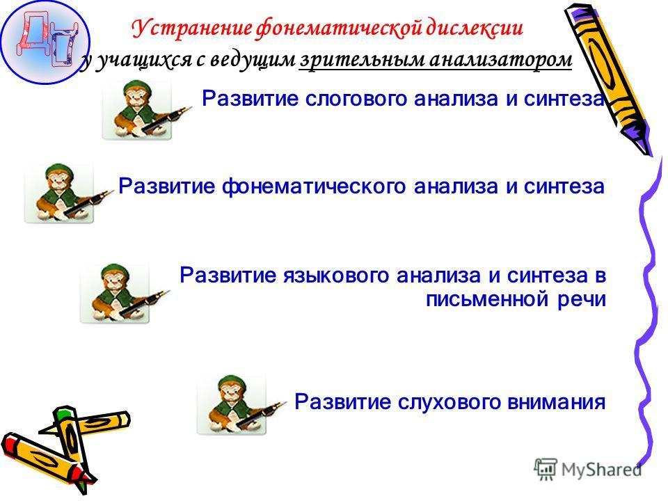 Развитие слогового анализа и синтеза Развитие фонематического анализа и синтеза Развитие языкового анализа и синтеза в письменной речи Развитие слухового внимания Устранение фонематической дислексии у учащихся с ведущим зрительным анализатором