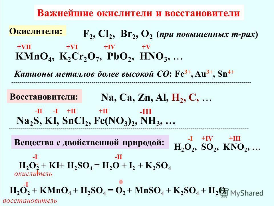 Важнейшие окислители и восстановители Окислители: F 2, Cl 2, Br 2, О 2 (при повышенных т-рах) KMnO 4, K 2 Cr 2 O 7, PbO 2, HNO 3, +VII+VI+IV+V+V Катионы металлов более высокой CO: Fe 3+, Au 3+, Sn 4+ Восстановители: Na, Ca, Zn, Al, H 2, C, Na 2 S, KI