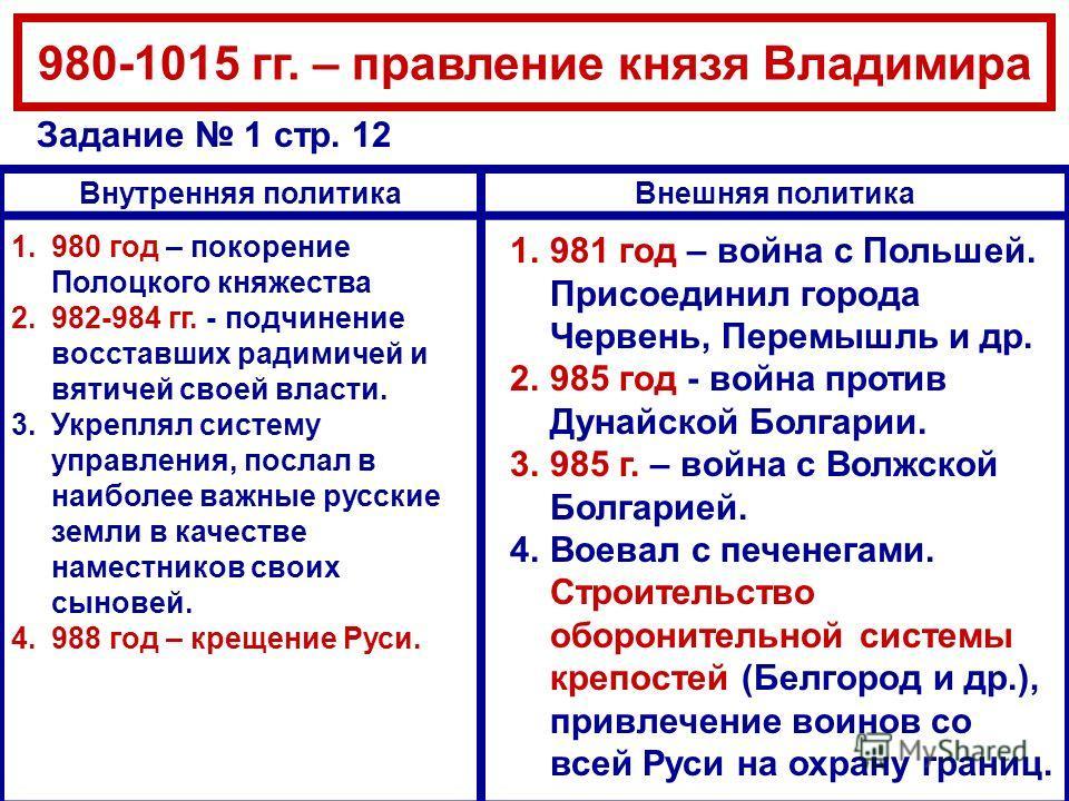 Гдз История 6кл-таблица-начало Правления Владимира Святославича
