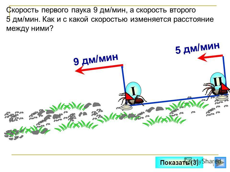 11 Показать (3) Скорость первого паука 9 дм/мин, а скорость второго 5 дм/мин. Как и с какой скоростью изменяется расстояние между ними? II I 5 дм/мин9 дм/мин