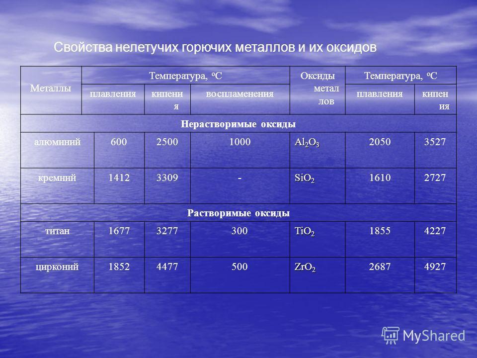 Свойства нелетучих горючих металлов и их оксидов Металлы Температура, о СОксиды метал лов Температура, о С плавлениякипени я воспламененияплавлениякипен ия Нерастворимые оксиды алюминий60025001000 Al 2 O 3 20503527 кремний14123309- SiO 2 16102727 Рас