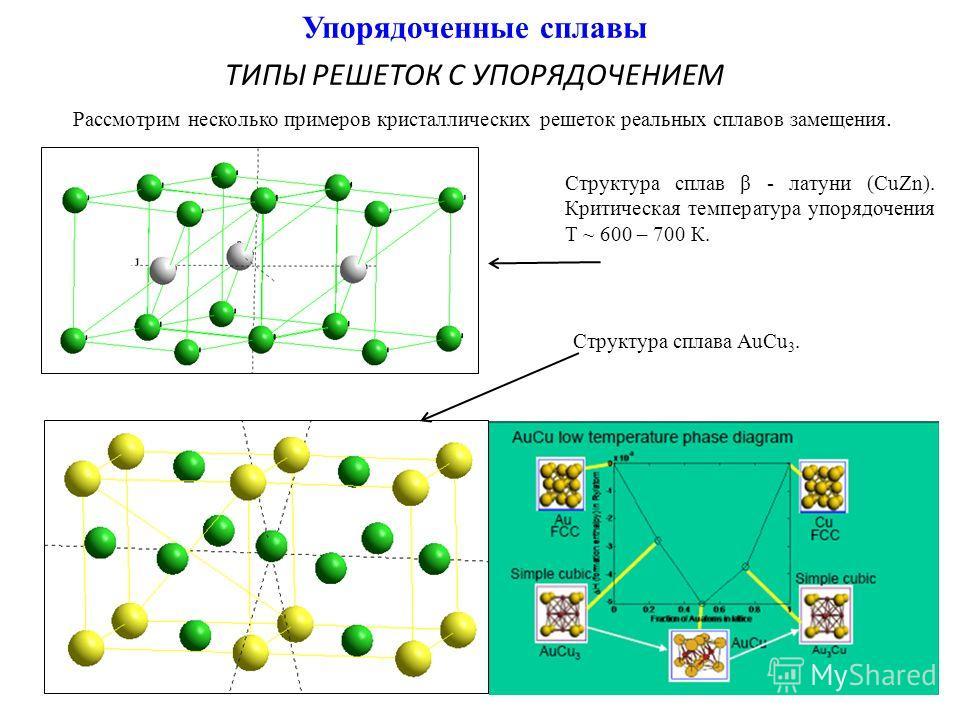 Упорядоченные сплавы ТИПЫ РЕШЕТОК С УПОРЯДОЧЕНИЕМ Структура сплав β - латуни (CuZn). Критическая температура упорядочения Т ~ 600 – 700 К. Структура сплава AuCu 3. Рассмотрим несколько примеров кристаллических решеток реальных сплавов замещения.