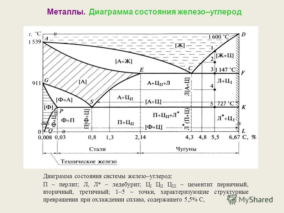 Диаграмма состояния системы железо–углерод: П – перлит; Л, Л* – ледебурит; Ц I Ц II Ц III – цементит первичный, вторичный, третичный; 1–5 – точки, характеризующие структурные превращения при охлаждении сплава, содержащего 5,5% С, Металлы. Диаграмма с
