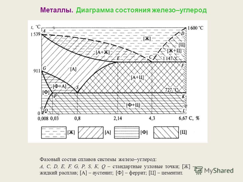 Фазовый состав сплавов системы железо–углерод: А, С, D, Е, F, G, Р, S, К, Q – стандартные узловые точки; [Ж] – жидкий расплав; [А] – аустенит; [Ф] – феррит; [Ц] – цементит. Металлы. Диаграмма состояния железо–углерод