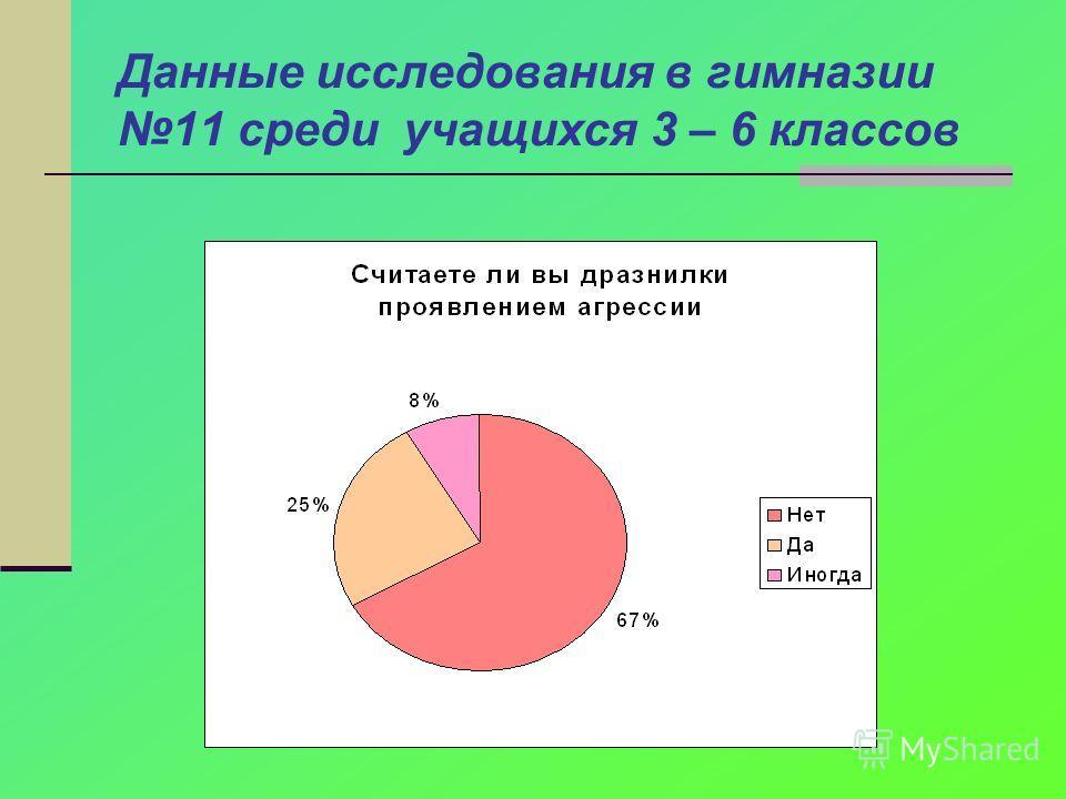 Данные исследования в гимназии 11 среди учащихся 3 – 6 классов