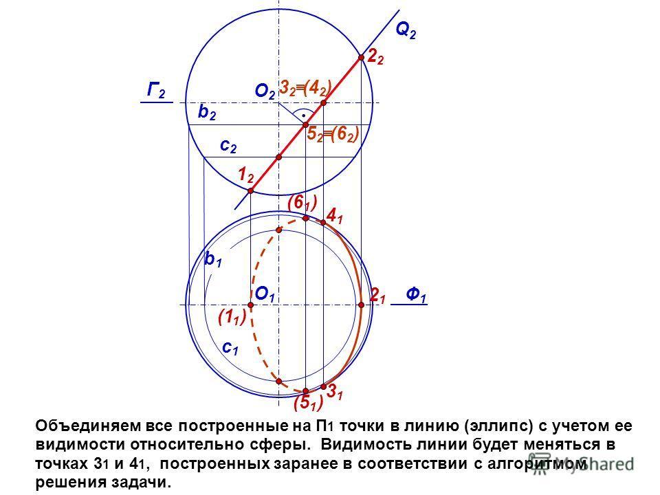 Объединяем все построенные на П 1 точки в линию (эллипс) с учетом ее видимости относительно сферы. Видимость линии будет меняться в точках 3 1 и 4 1, построенных заранее в соответствии с алгоритмом решения задачи. Ф1Ф1 Q2Q2 с1с1 О2О2 (1 1 ) 1212 (6 1