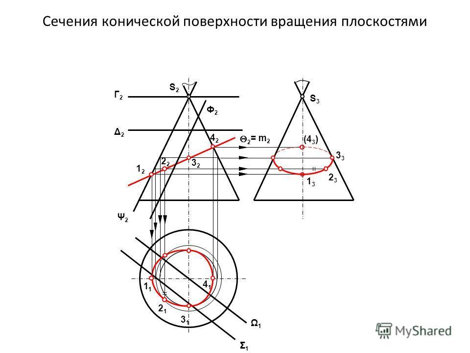 1313 (4 3 ) Сечения конической поверхности вращения плоскостями S3S3 S2S2 Г2Г2 Δ2Δ2 Ф2Ф2 2 Ψ2Ψ2 Σ1Σ1 Ω1Ω1 S1S1 = m 2 2323 3 1 4141 2121 3131 1212 2 3232 4242