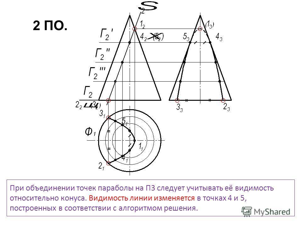 При объединении точек параболы на П3 следует учитывать её видимость относительно конуса. Видимость линии изменяется в точках 4 и 5, построенных в соответствии с алгоритмом решения. 2 ПО.