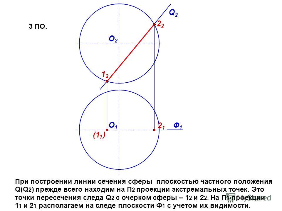 Ф1Ф1 Q2Q2 О1О1 О2О2 (1 1 ) 1212 2121 2 При построении линии сечения сферы плоскостью частного положения Q(Q 2 ) прежде всего находим на П 2 проекции экстремальных точек. Это точки пересечения следа Q 2 с очерком сферы – 1 2 и 2 2. На П 1 проекции 1 1
