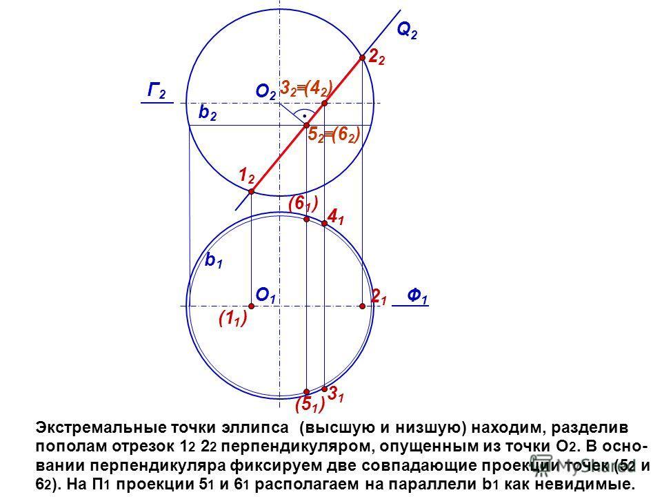 Экстремальные точки эллипса (высшую и низшую) находим, разделив пополам отрезок 1 2 2 2 перпендикуляром, опущенным из точки О 2. В осно- вании перпендикуляра фиксируем две совпадающие проекции точек (5 2 и 6 2 ). На П 1 проекции 5 1 и 6 1 располагаем