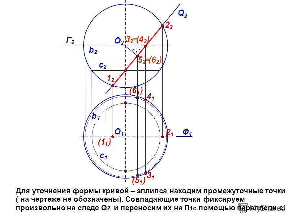 с1с1 Для уточнения формы кривой – эллипса находим промежуточные точки ( на чертеже не обозначены). Совпадающие точки фиксируем произвольно на следе Q 2 и переносим их на П 1 с помощью параллели с. Ф1Ф1 Q2Q2 О2О2 (1 1 ) 1212 (6 1 ) 2121 Г2Г2 b2b2 (5 1
