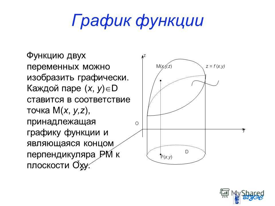 График функции Функцию двух переменных можно изобразить графически. Каждой паре (x, y) D ставится в соответствие точка M(x, y,z), принадлежащая графику функции и являющаяся концом перпендикуляра PM к плоскости Oxy. O z M(x,y,z) z = f (x,y) y D P(x,y)