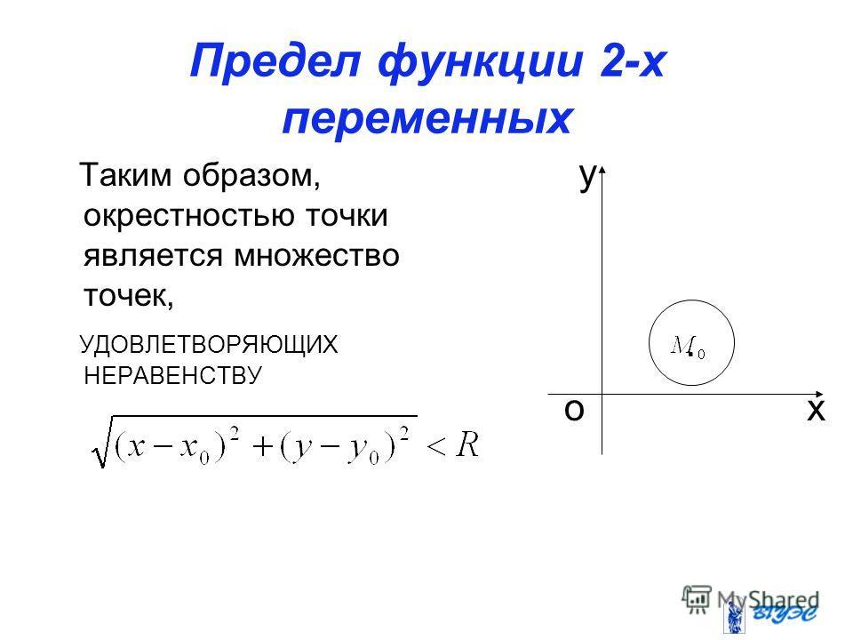 Предел функции 2-х переменных Таким образом, окрестностью точки является множество точек, УДОВЛЕТВОРЯЮЩИХ НЕРАВЕНСТВУ. ох у
