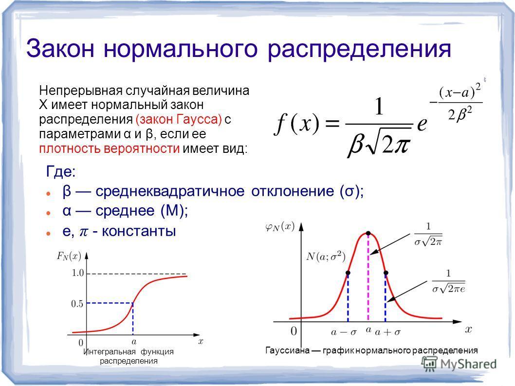Гауссиана график нормального распределения Интегральная функция распределения Закон нормального распределения Где: β среднеквадратичное отклонение (σ); α среднее (М); e, π - константы Непрерывная случайная величина X имеет нормальный закон распределе