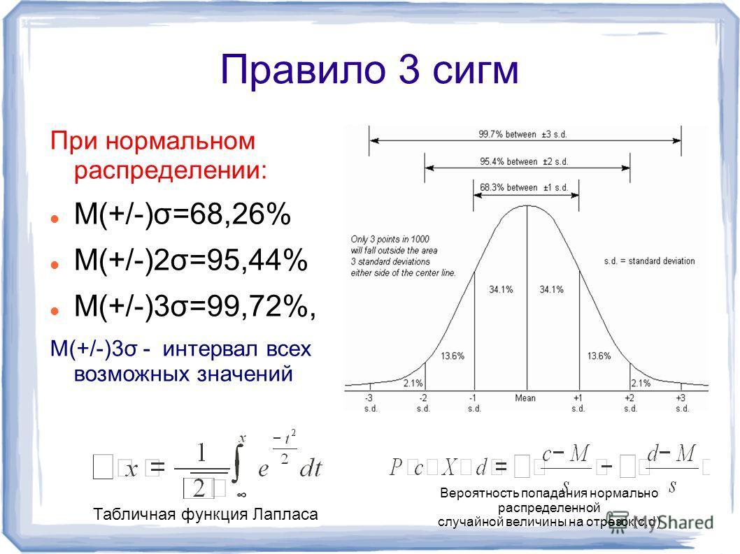 Правило 3 сигм При нормальном распределении: M(+/-)σ=68,26% M(+/-)2σ=95,44% M(+/-)3σ=99,72%, M(+/-)3σ - интервал всех возможных значений Вероятность попадания нормально распределенной случайной величины на отрезок(с,d) Табличная функция Лапласа