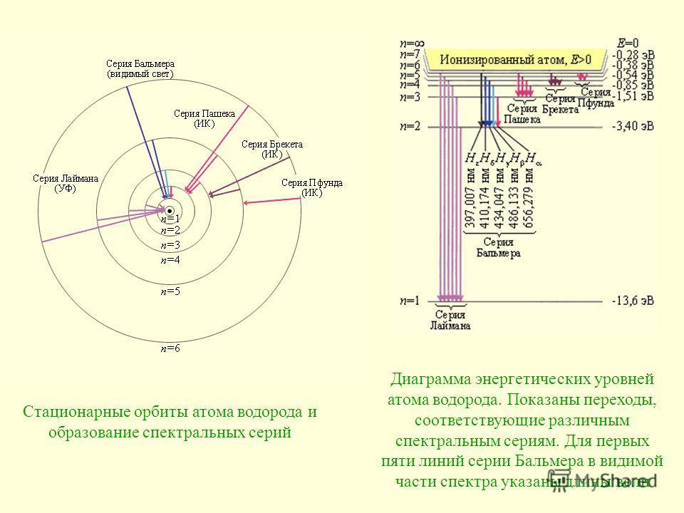 Стационарные орбиты атома водорода и образование спектральных серий Диаграмма энергетических уровней атома водорода. Показаны переходы, соответствующие различным спектральным сериям. Для первых пяти линий серии Бальмера в видимой части спектра указан