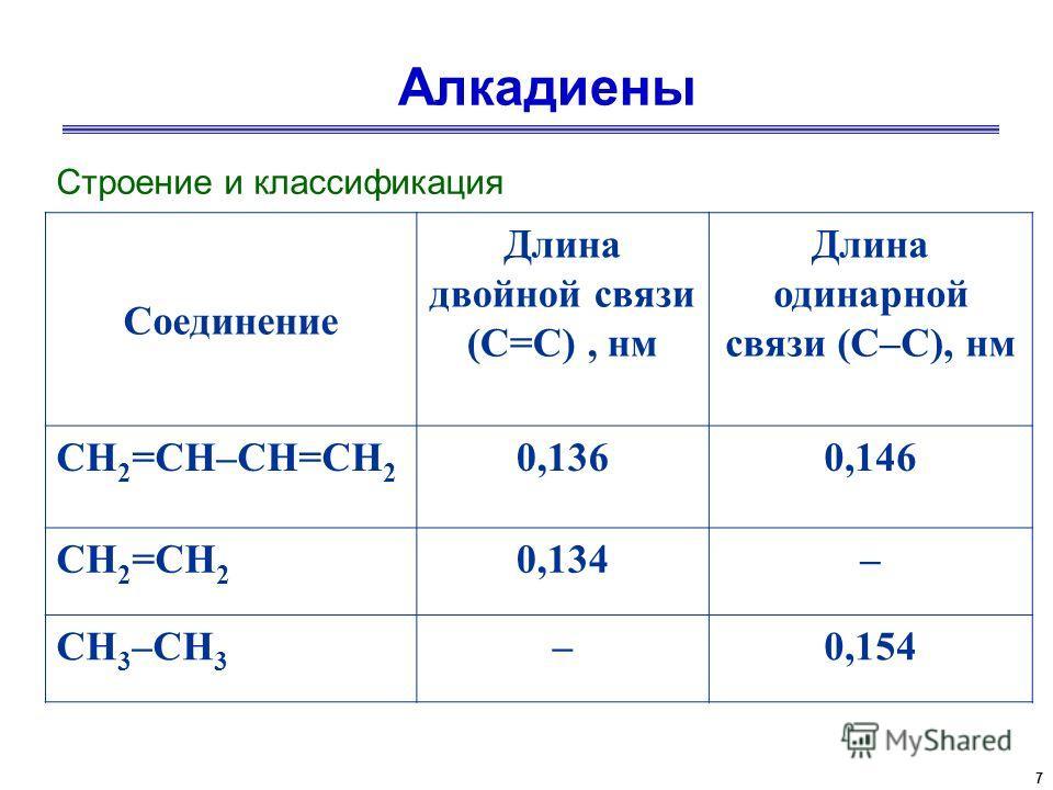 7 Алкадиены Строение и классификация Соединение Длина двойной связи (C=C), нм Длина одинарной связи (C–C), нм CH 2 =CH–CH=CH 2 0,1360,146 CH 2 =CH 2 0,134– CH 3 –CH 3 –0,154