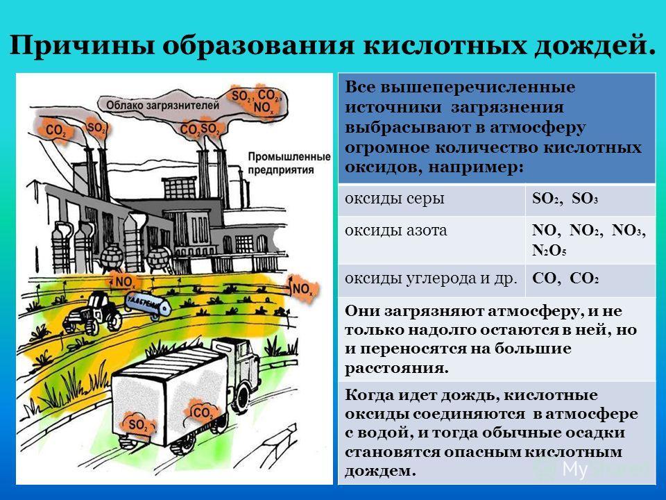 Причины образования кислотных дождей. Все вышеперечисленные источники загрязнения выбрасывают в атмосферу огромное количество кислотных оксидов, например: оксиды серы SO 2, SO 3 оксиды азота NO, NO 2, NO 3, N 2 O 5 оксиды углерода и др. CO, CO 2 Они