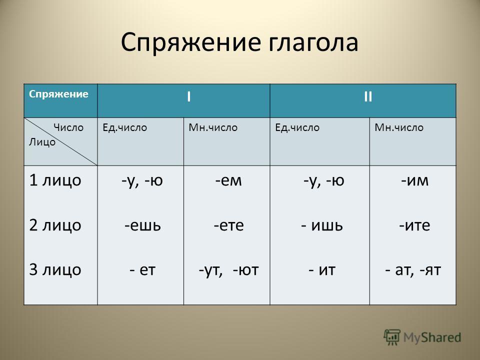 Спряжение глагола Спряжение I II Число Лицо Ед.числоМн.числоЕд.числоМн.число 1 лицо 2 лицо 3 лицо -у, -ю -ешь - ет -ем -ете -ут, -ют -у, -ю - ишь - ит -им -ите - ат, -ят