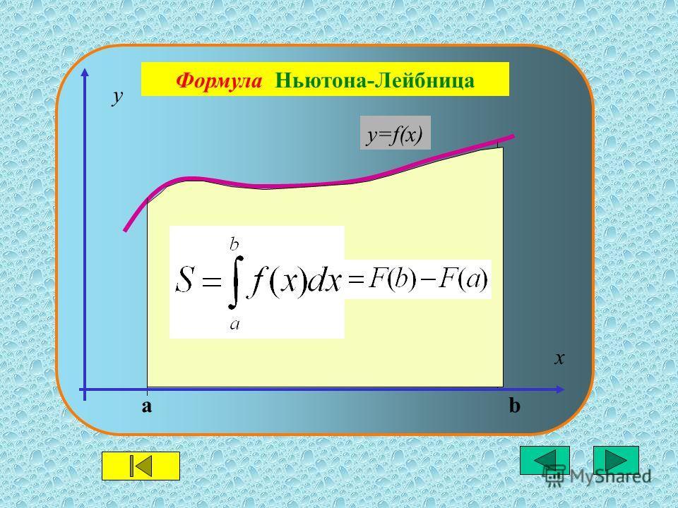 y=f(x) ab y x Формула Ньютона-Лейбница